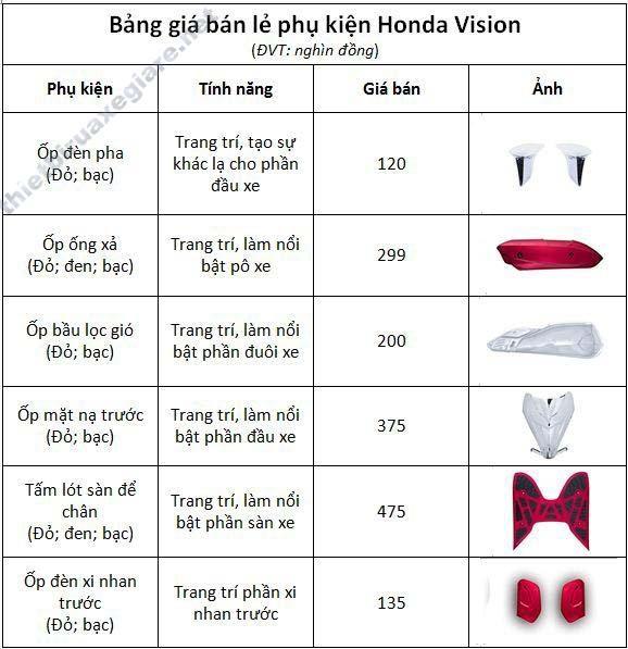 bảng giá các loại phụ tùng trang trí xe máy Vision