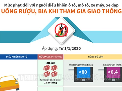 muc-phat-nong-do-con-xe-may-2020-4