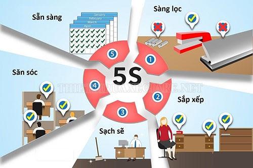 3d5s là gì